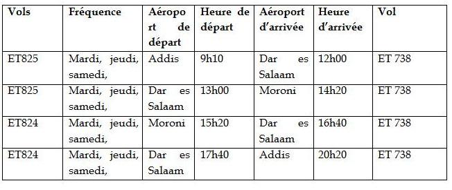 Ethiopian commence ses vols à destination de Moroni, aux Comores
