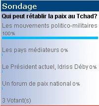 NOUVEAU SONDAGE : 'Qui peut rétablir la paix au Tchad ?'