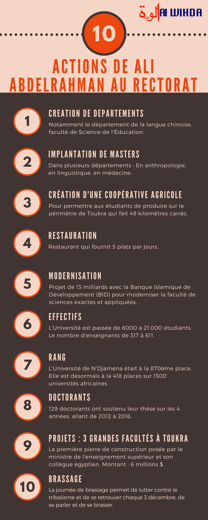 Infographie sur les actions de Ali Abdelrahman Haggar à la tête du rectorat. Alwihda Info