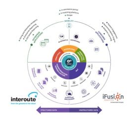 iFusion Analytics et Interoute signent un partenariat pour des analyses Big Data à la source