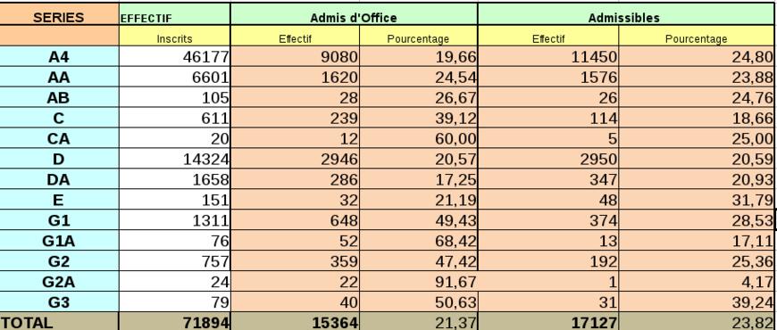 Tchad : Liste des Admis d'office au Baccalauréat 2017