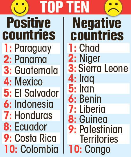Le Tchad est le pays le plus stressant au monde, selon le rapport Gallup