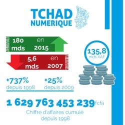 Tchad Numérique