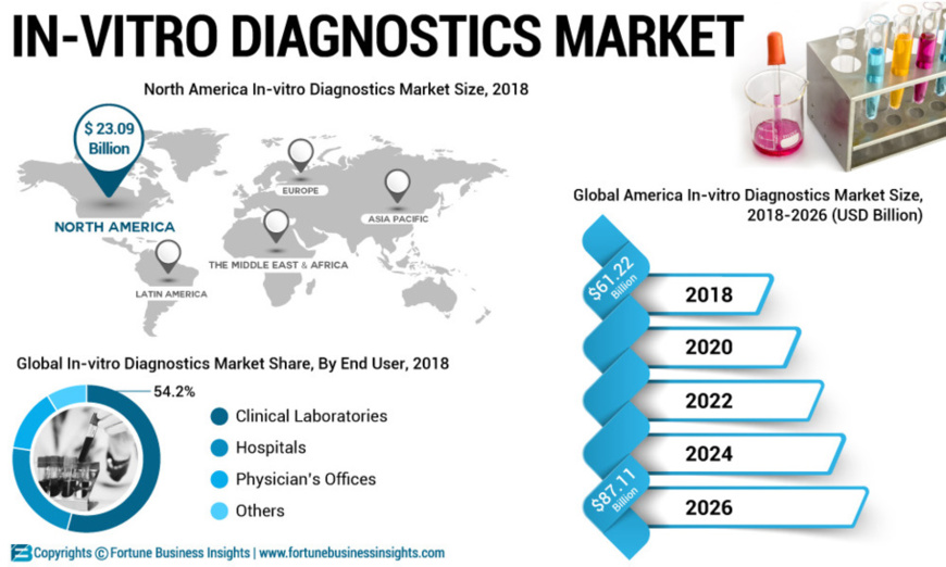 n-Vitro Diagnostics Market To Reach USD 87.11 Billion By 2026; Increasing Prevalence of Cancer Will Enable Growth