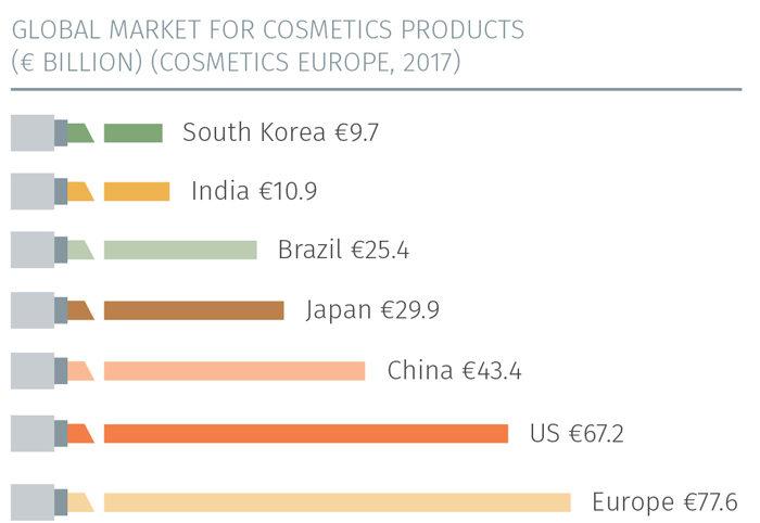 Le marché global des produits cosmétiques (Chiffres de 2017). © DR