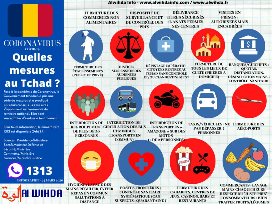 Le point sur l'ensemble des mesures du Gouvernement. Infographie. © Alwihda Info