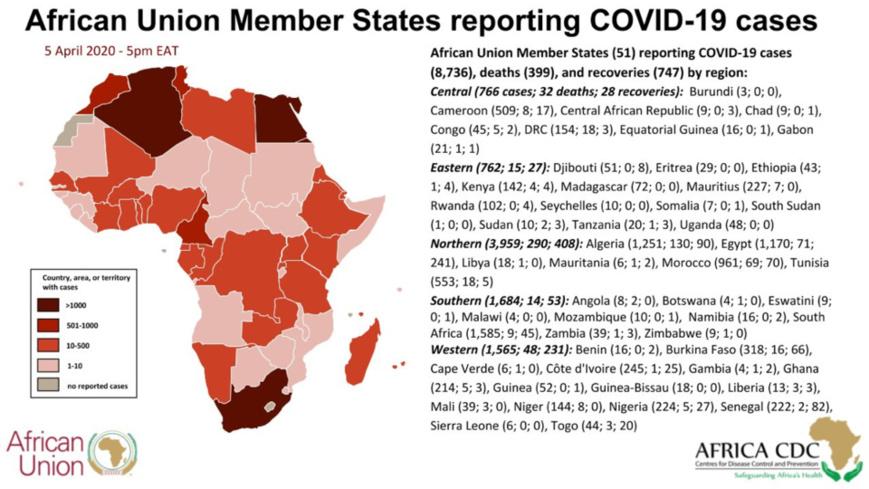 Covid-19 : L'Afrique compte 8736 cas, 399 morts et 747 guéris (05/04/2020). © CDC