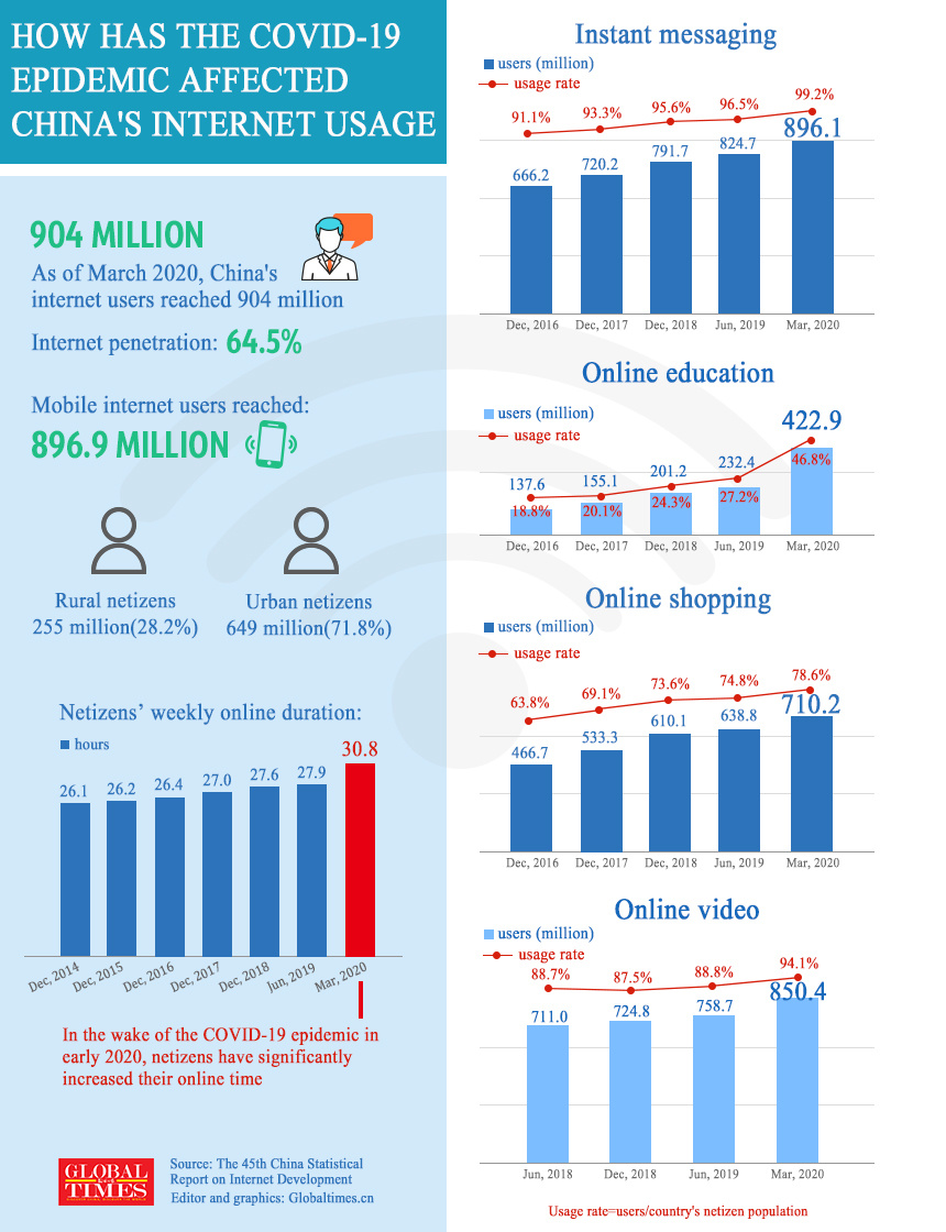 China's internet users reach 900 million, live-streaming ecommerce boosting consumption: report