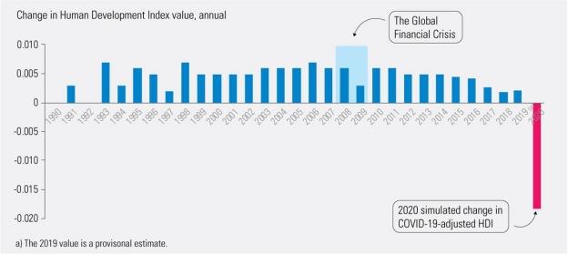 COVID-19: le développement humain menacé de déclin pour la première fois depuis 30 ans