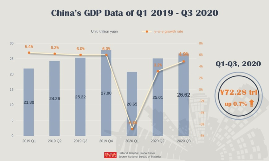 China's GDP Data of Q1 2019 – Q3 2020 Infographic: GT
