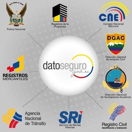 Qu'est-ce que datoseguro.gob.ec? Il s'agit d'un portail d'information où tous les citoyens peuvent accéder facilement et en toute sécurité à leurs données enregistrées dans diverses institutions de l'État équatorien.