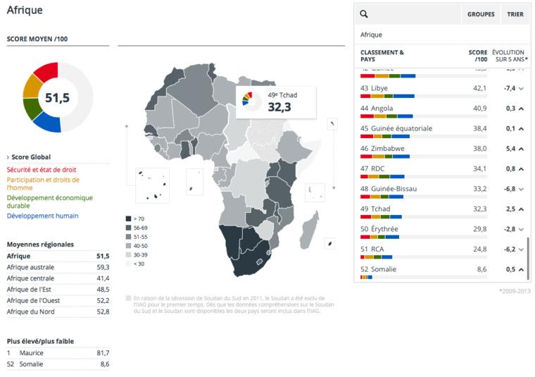 Etat de la gouvernance en Afrique : la Fondation Mo Ibrahim relève l'amélioration du niveau global de gouvernance sur le continent mais souligne