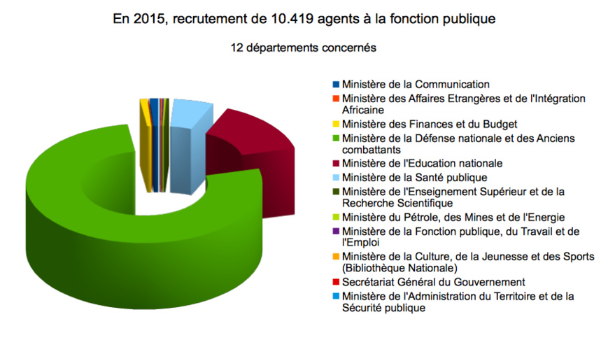 Tchad : Priorité à la Défense et l'Education nationale dans le budget. Alwihda Info