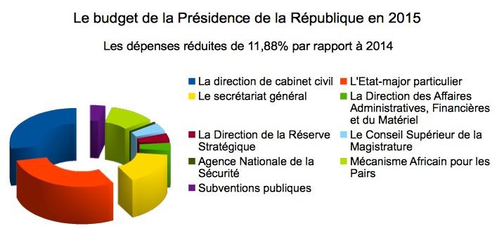 Tchad: La Présidence de la République réduit ses dépenses de 2 milliards Fcfa. Alwihda Info