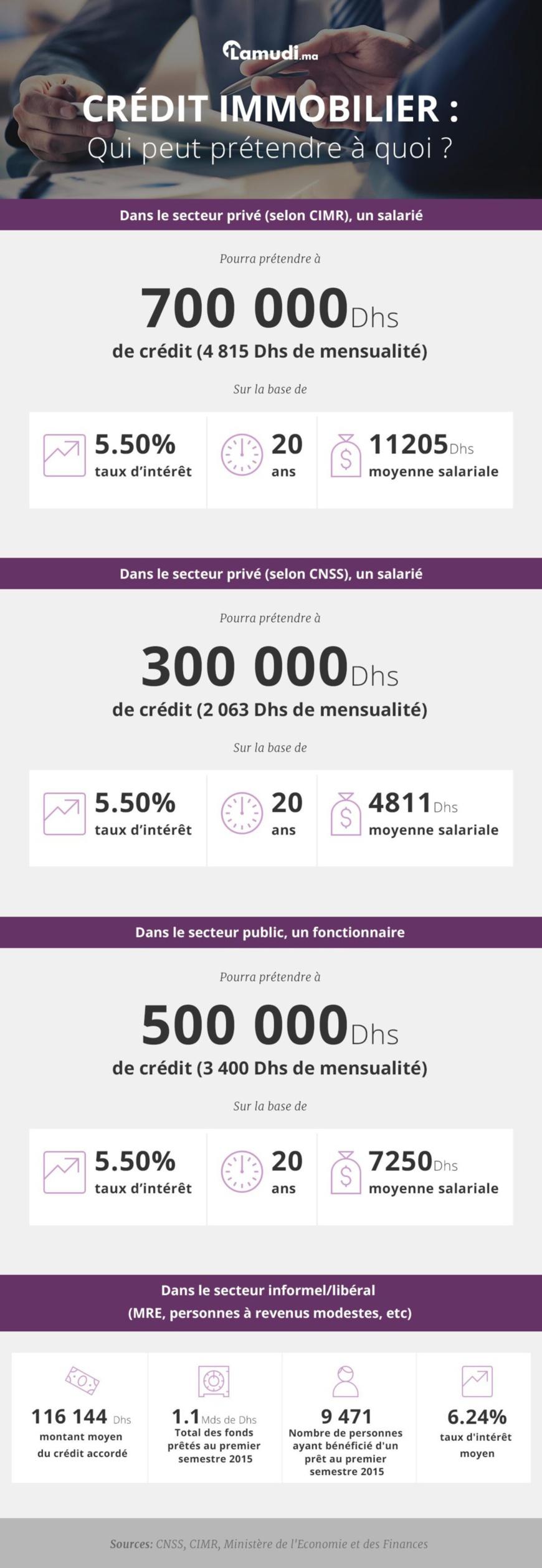 Credit immobilier au Maroc Qui peut pretendre a quoi