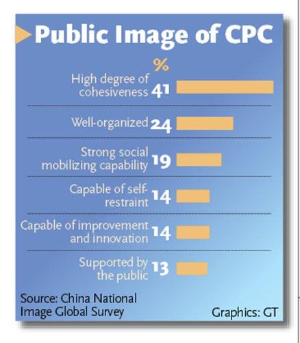 Survey ranks China's global influence 2nd