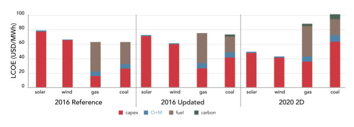 Renewable power is cheapest option today