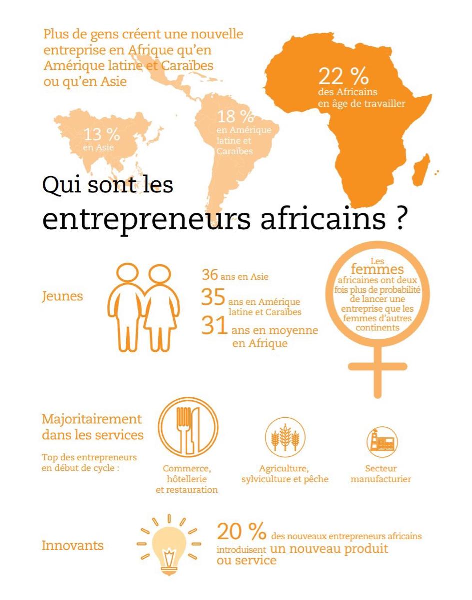 Libérer le potentiel des entrepreneurs africains, un prérequis pour accélérer la transformation industrielle du continent