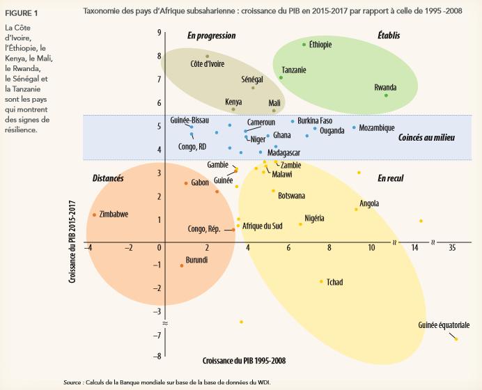 Afrique : recul de la performance des politiques et institutions nationales selon la Banque mondiale