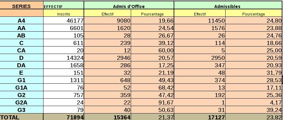 Tchad : 21,37% de réussite au baccalauréat, 17.127 candidats admissibles
