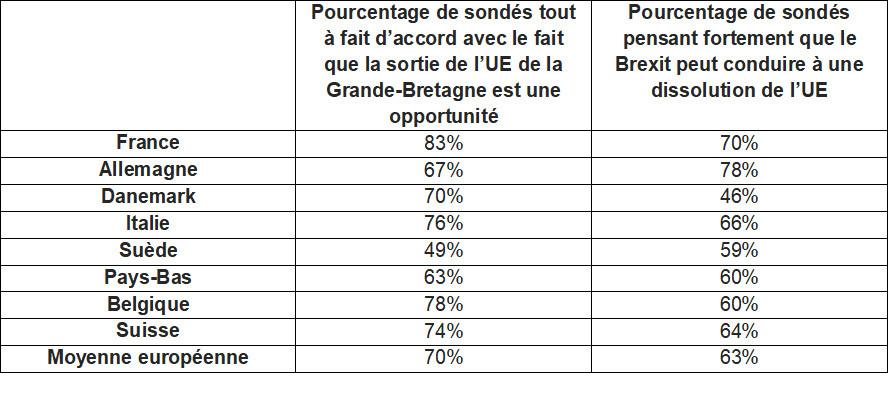 70% des décideurs informatiques européens voient le Brexit comme une opportunité