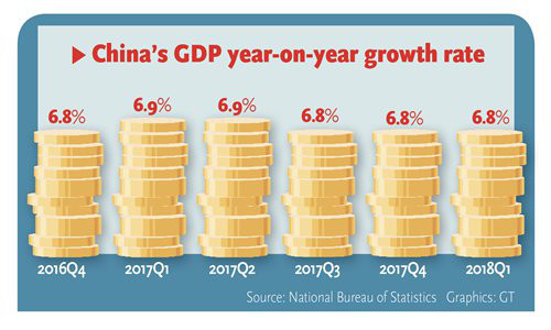 China's GDP year-on-year growth rate