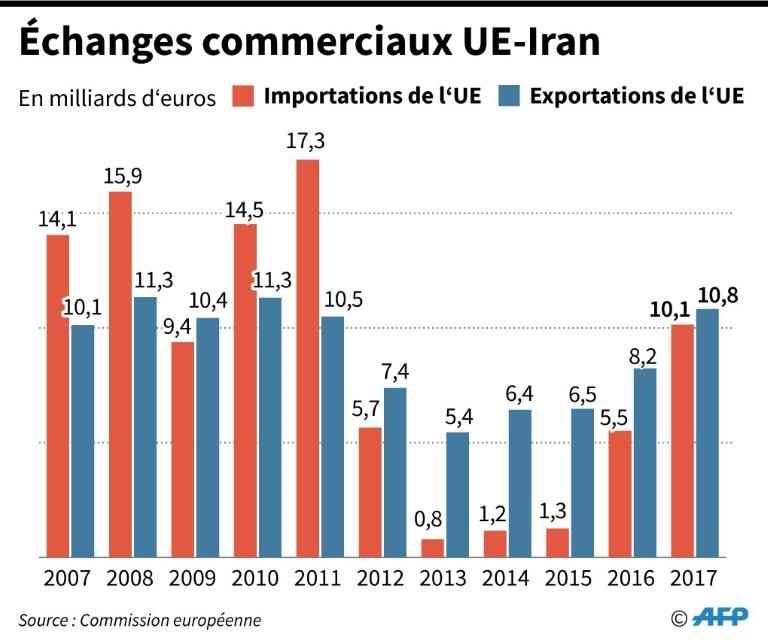 Echanges commerciaux UE-Iran / © AFP / Jochen GEBAUER