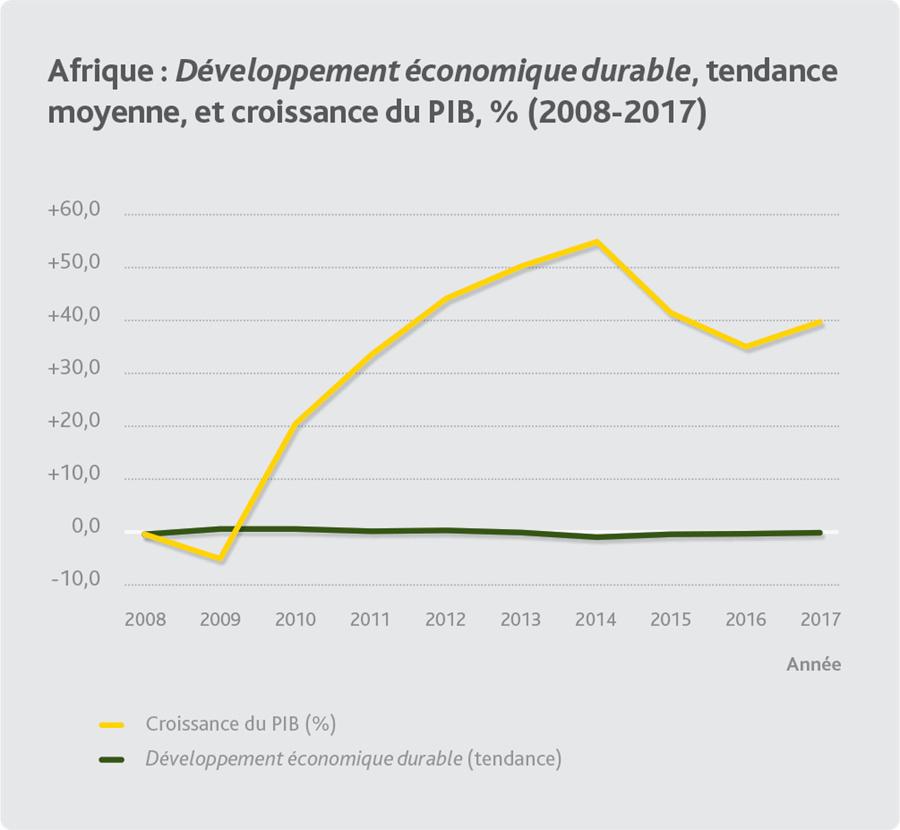 Gouvernance en Afrique : de lents progrès mais en-deçà des défis et attentes