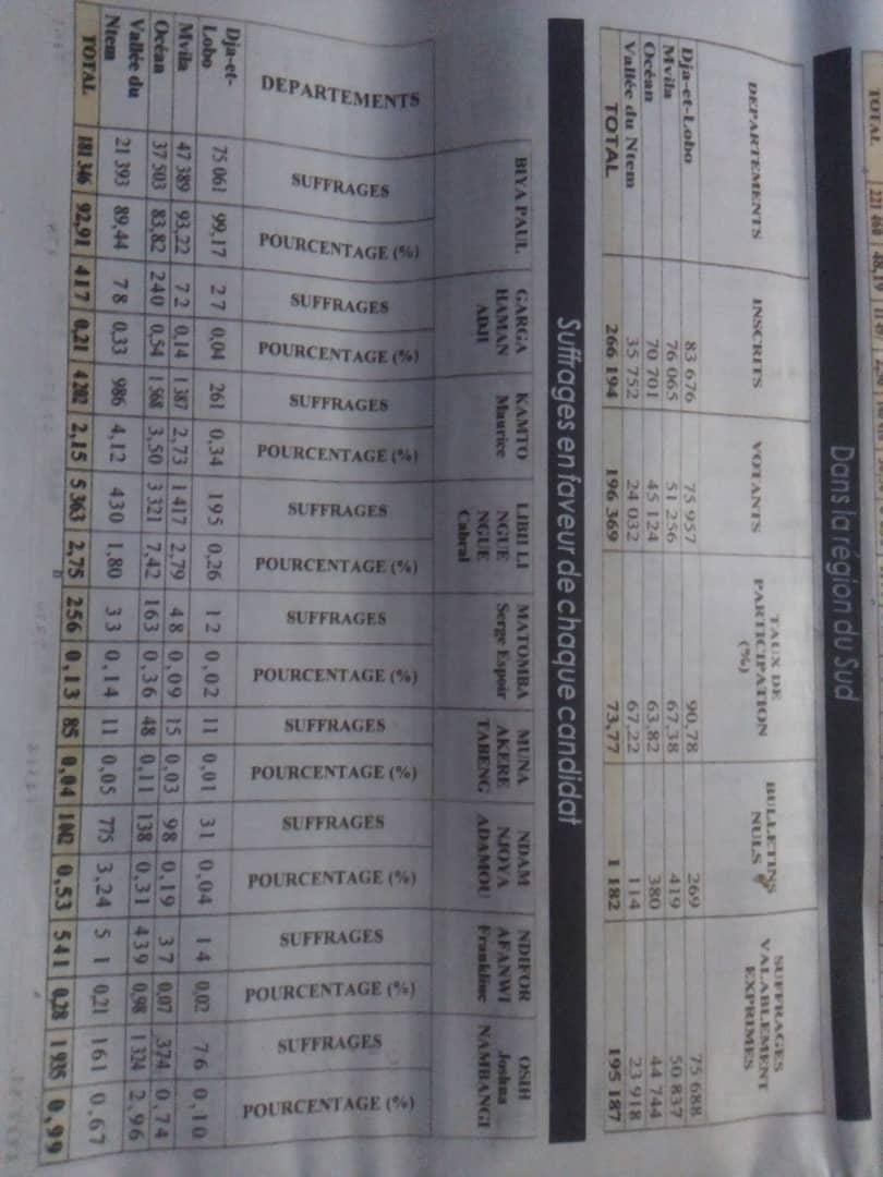 Resultats de la présidentielle du 07octobre 2018 dans le département de la Vallée du Ntem