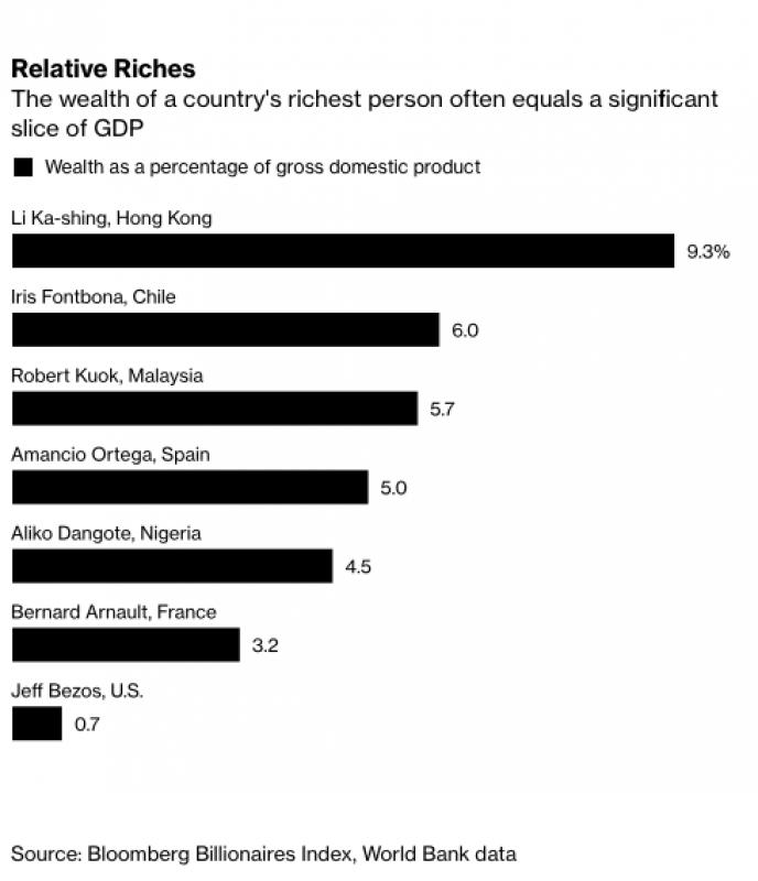 Nigeria's Dangote Tops a Very Short List of African Billionaires