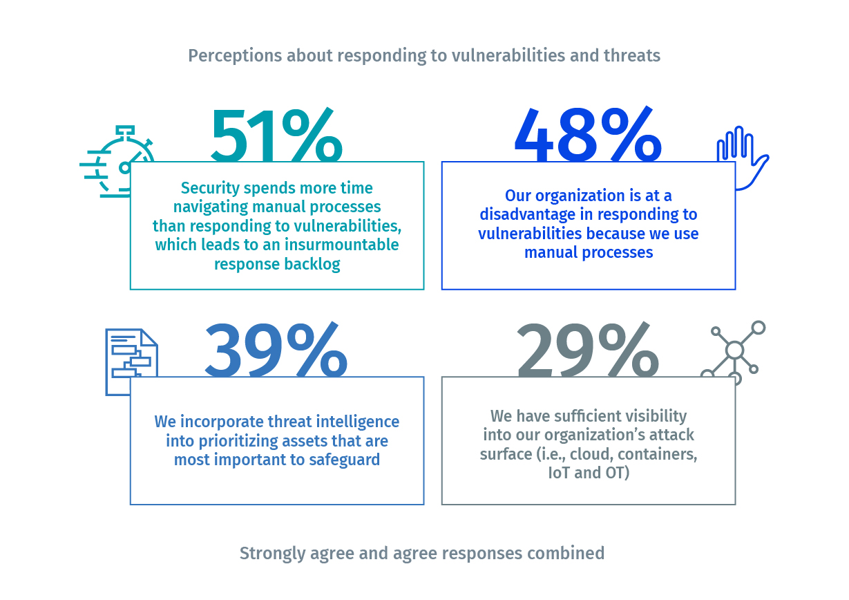 9/10 critical infrastructure security professionals say their Environments Have Been Damaged by a cyberattack