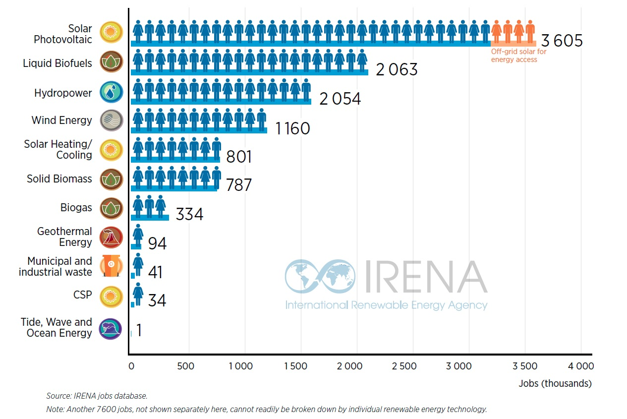 Les énergies renouvelables ont fourni 11 millions d'emplois en 2018 dans le monde