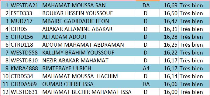 Tchad : le meilleur candidat au baccalauréat a obtenu 16,69/20