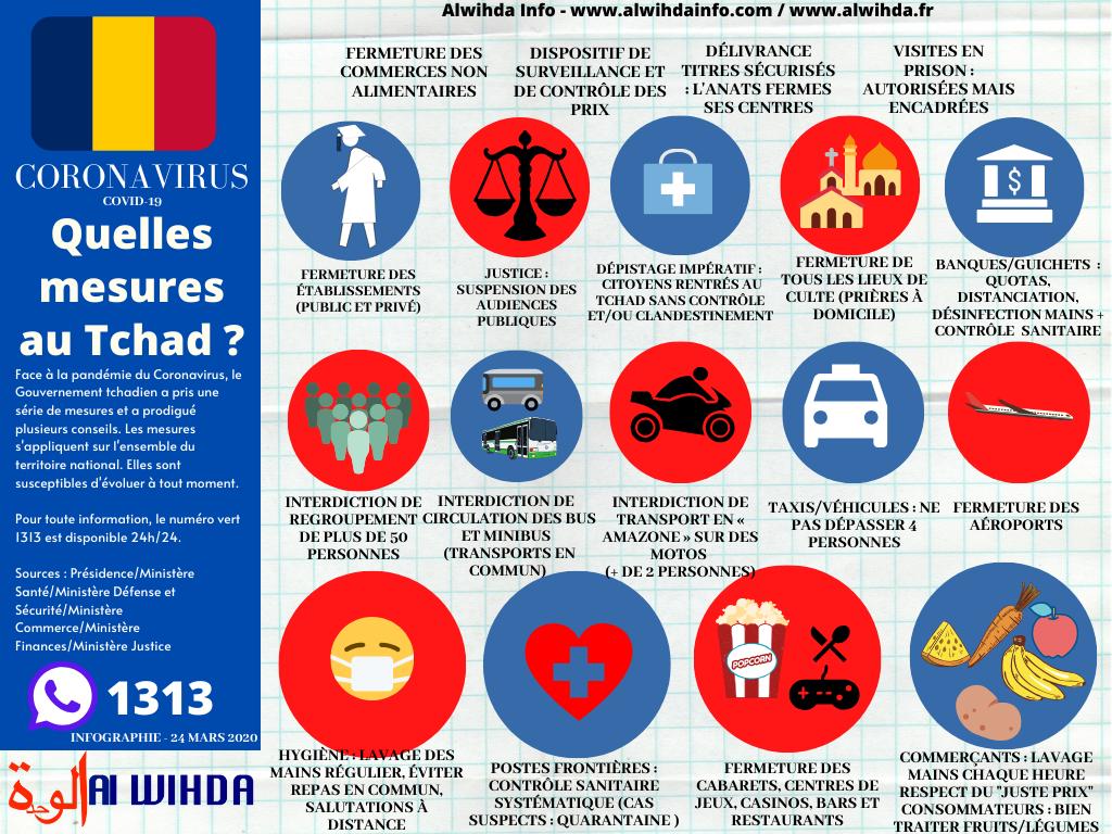 Infographie sur les principales mesures prises par le Gouvernement tchadien face au COVID-19. Actualisé au 24 mardi 2020. © Alwihda Info