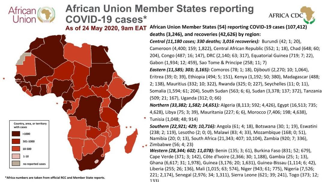 Covid-19 : la situation épidémiologique des pays voisins du Tchad