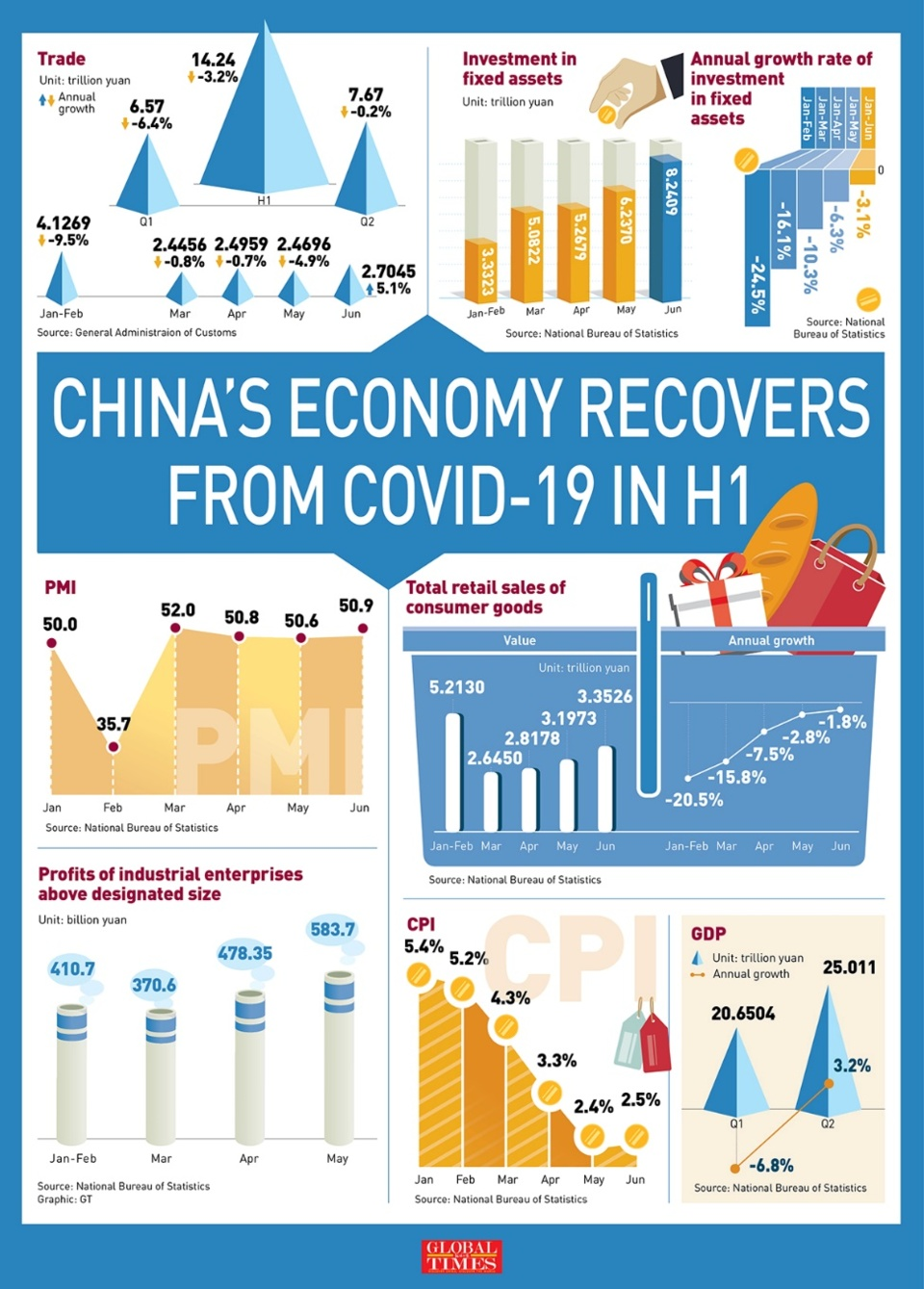 China's GDP up 3.2% in Q2, becomes 1st major economy to return to growth in wake of COVID-19