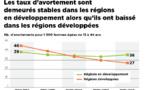 Un nouveau rapport met en lumière les variations mondiales de l'incidence et de la sécurité de l'avortement