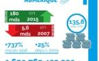 Tchad Numérique : 1700 milliards de FCFA de chiffres d'affaires généré dans le secteur du numérique depuis 1998