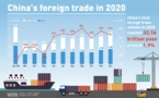 Exports gain 3.6 percent in 2020 amid virus-hit global supply chains