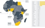Afrique : un fonds lancé pour stimuler l'innovation liée aux objectifs de développement durable