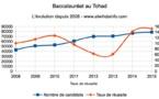 Baccalauréat au Tchad : Les candidats sont-ils meilleurs qu'il y a 10 ans ?