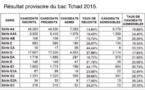 Tchad : Les résultats du baccalauréat annoncés