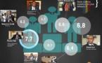 Tchad : Voici les 7 Ministres les plus populaires du Gouvernement Kalzeubé