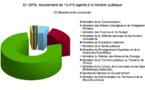 Tchad : Priorité à la Défense et l'Education nationale dans le budget