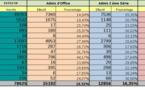 Tchad : 12 856 candidats admis suite aux épreuves du Bac de la 2ème session