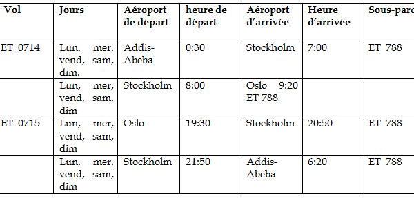 Ethiopian va étendre ses ailes à Oslo – 14e destination européenne du Groupe