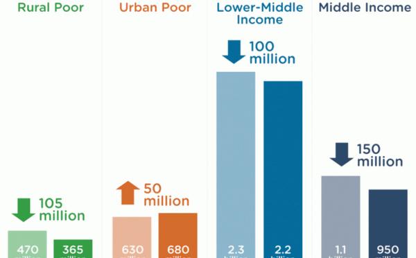 Sécurité sanitaire et alimentaire : un milliard de personnes en péril faute d'accès à la climatisation et la réfrigération