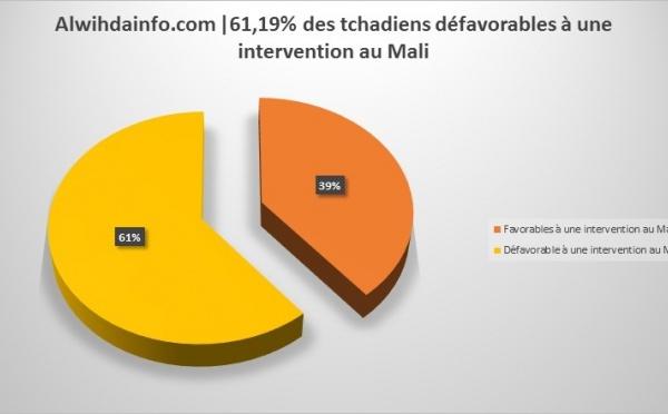 61,19% des tchadiens défavorables à une intervention au Mali